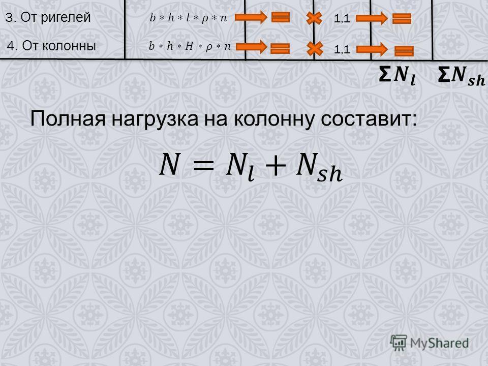 3. От ригелей 1,1 4. От колонны 1,1 Σ Σ Полная нагрузка на колонну составит :