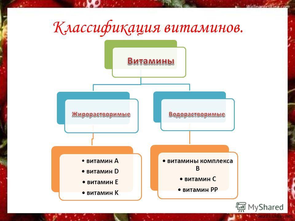Классификация витаминов. витамин A витамин D витамин E витамин K витамины комплекса В витамин С витамин PP