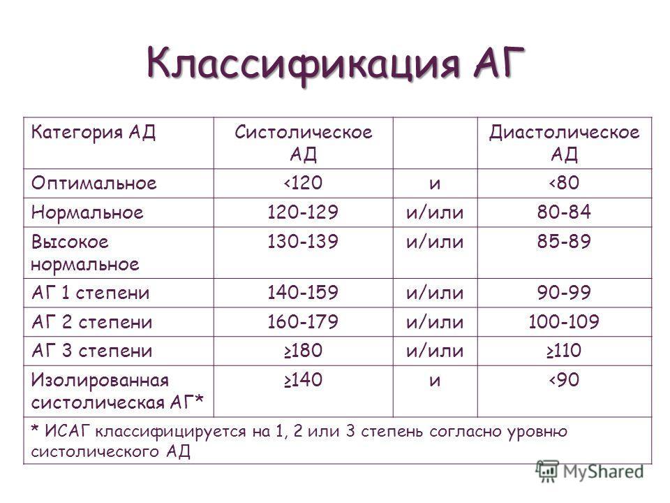 Классификация АГ Категория АДСистолическое АД Диастолическое АД Оптимальное