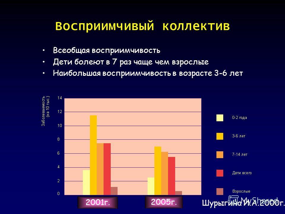 Восприимчивый коллектив Всеобщая восприимчивость Дети болеют в 7 раз чаще чем взрослые Наибольшая восприимчивость в возрасте 3-6 лет 2001 г. 2005 г. Шурыгина И.А.2000 г.