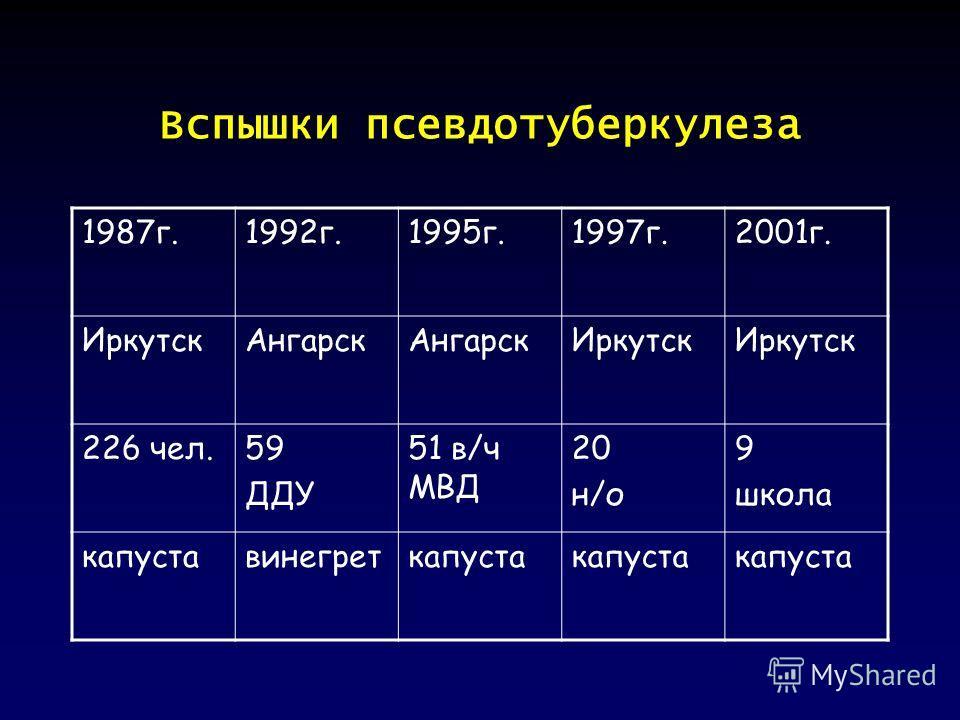 Вспышки псевдотуберкулеза 1987 г.1992 г.1995 г.1997 г.2001 г. Иркутск Ангарск Иркутск 226 чел.59 ДДУ 51 в/ч МВД 20 н/о 9 школа капуставинегреткапуста