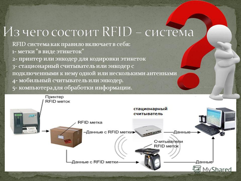 id system using rfid with sms It sends sms to owner of the system for valid and invalid access to security system rfid reader & rfid cards are used to allow access to the security system.