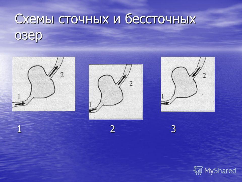 Схемы сточных и бессточных озер 1 2 3