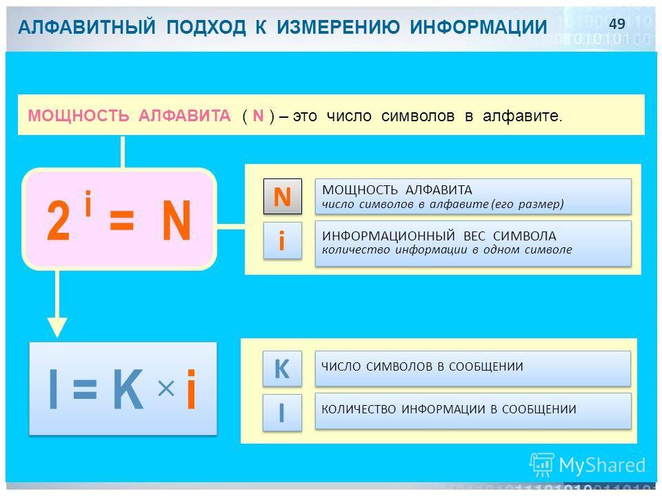 АЛФАВИТНЫЙ ПОДХОД К ИЗМЕРЕНИЮ ИНФОРМАЦИИ МОЩНОСТЬ АЛФАВИТА число символов в алфавите (его размер) МОЩНОСТЬ АЛФАВИТА число символов в алфавите (его размер) N N ИНФОРМАЦИОННЫЙ ВЕС СИМВОЛА количество информации в одном символе ИНФОРМАЦИОННЫЙ ВЕС СИМВОЛА