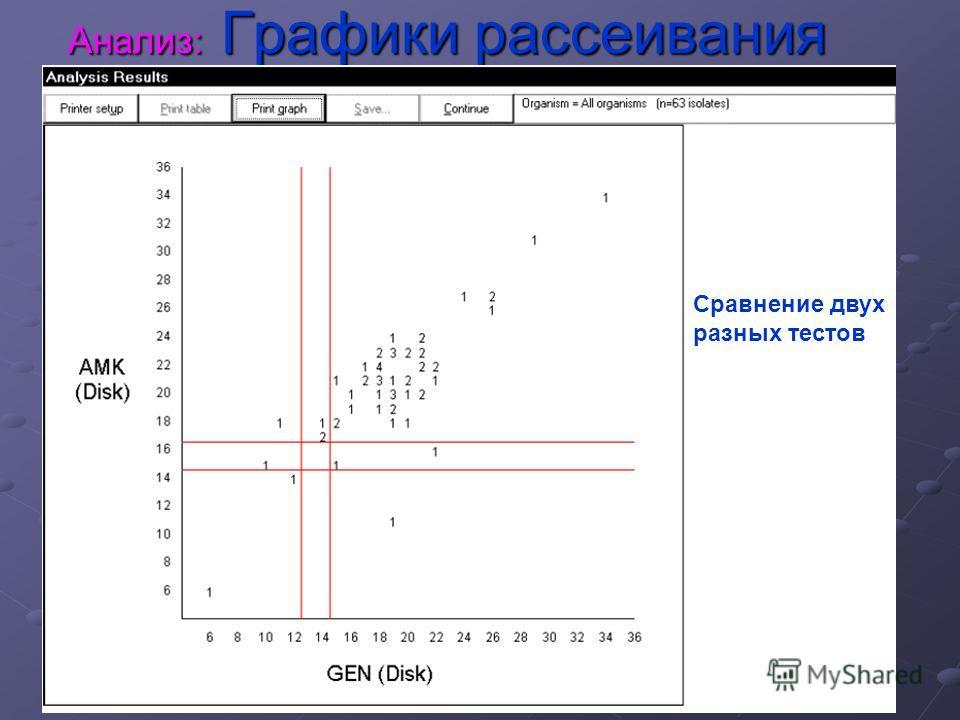 Анализ: Графики рассеивания Сравнение двух разных тестов