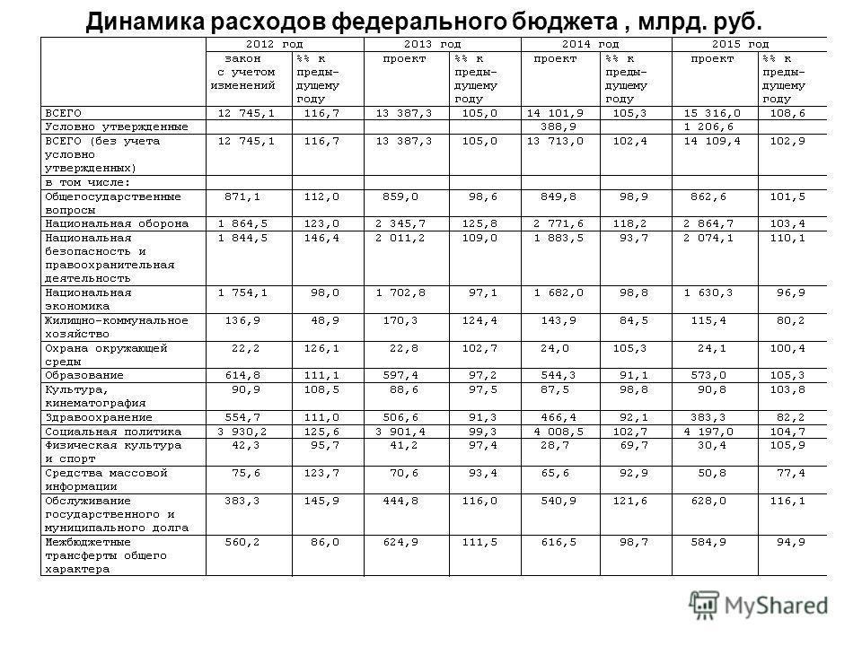Динамика расходов федерального бюджета, млрд. руб.