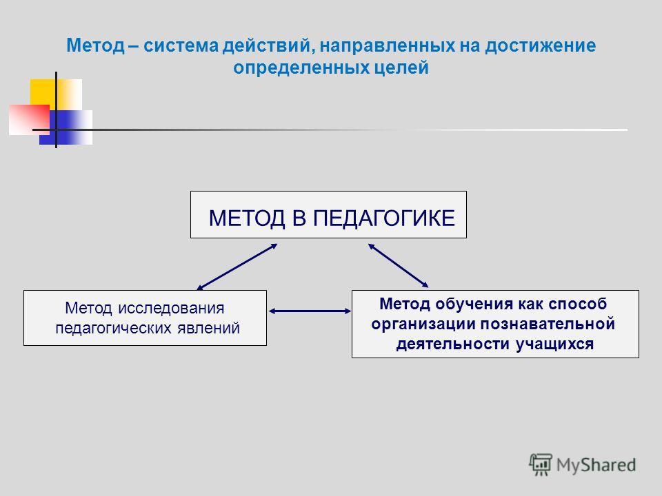 Метод – система действий, направленных на достижение определенных целей МЕТОД В ПЕДАГОГИКЕ Метод исследования педагогических явлений Метод обучения как способ организации познавательной деятельности учащихся
