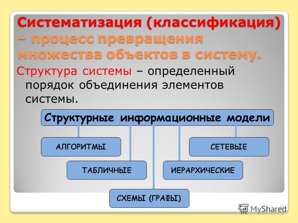 Систематизация (классификация) – процесс превращения множества объектов в систему. Структура системы – определенный порядок объединения элементов системы. 16 Структурные информационные модели АЛГОРИТМЫ ТАБЛИЧНЫЕ СХЕМЫ (ГРАФЫ) ИЕРАРХИЧЕСКИЕ СЕТЕВЫЕ