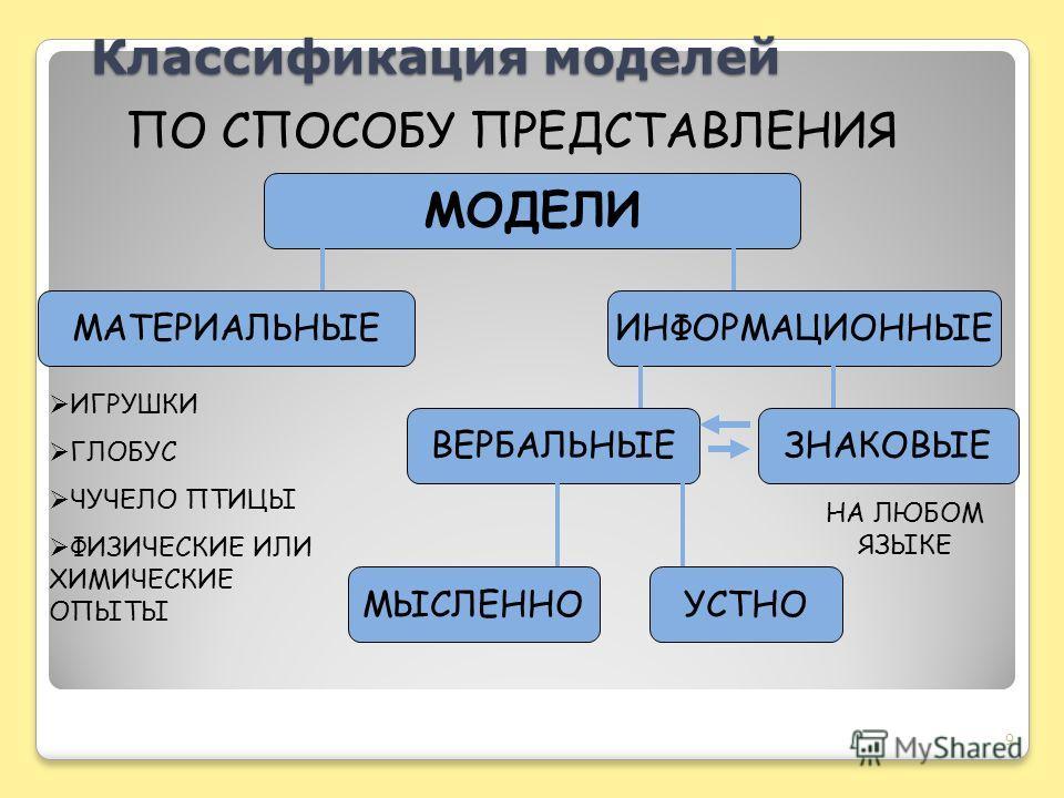 Классификация моделей 9 ПО СПОСОБУ ПРЕДСТАВЛЕНИЯ МОДЕЛИ МАТЕРИАЛЬНЫЕИНФОРМАЦИОННЫЕ ВЕРБАЛЬНЫЕЗНАКОВЫЕ МЫСЛЕННОУСТНО НА ЛЮБОМ ЯЗЫКЕ ИГРУШКИ ГЛОБУС ЧУЧЕЛО ПТИЦЫ ФИЗИЧЕСКИЕ ИЛИ ХИМИЧЕСКИЕ ОПЫТЫ