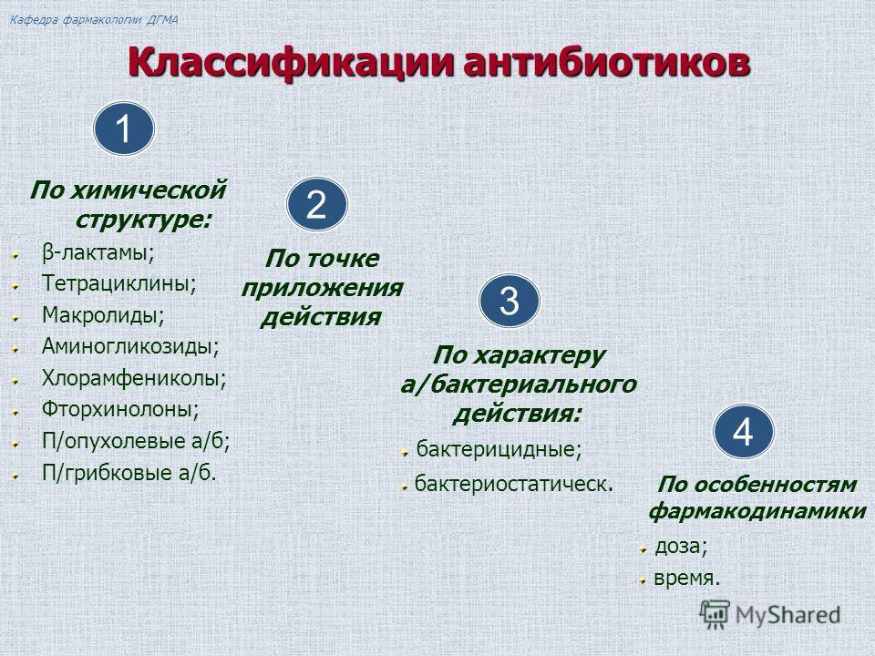 Классификации антибиотиков По химической структуре: β-лактамы; Тетрациклины; Макролиды; Аминогликозиды; Хлорамфениколы; Фторхинолоны; П/опухолевые а/б; П/грибковые а/б. По точке приложения действия По характеру а/бактериального действия: бактерицидны