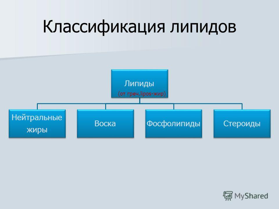 Липиды Нейтральные жиры Воска ФосфолипидыСтероиды (от греч.lipos-жир) Классификация липидов