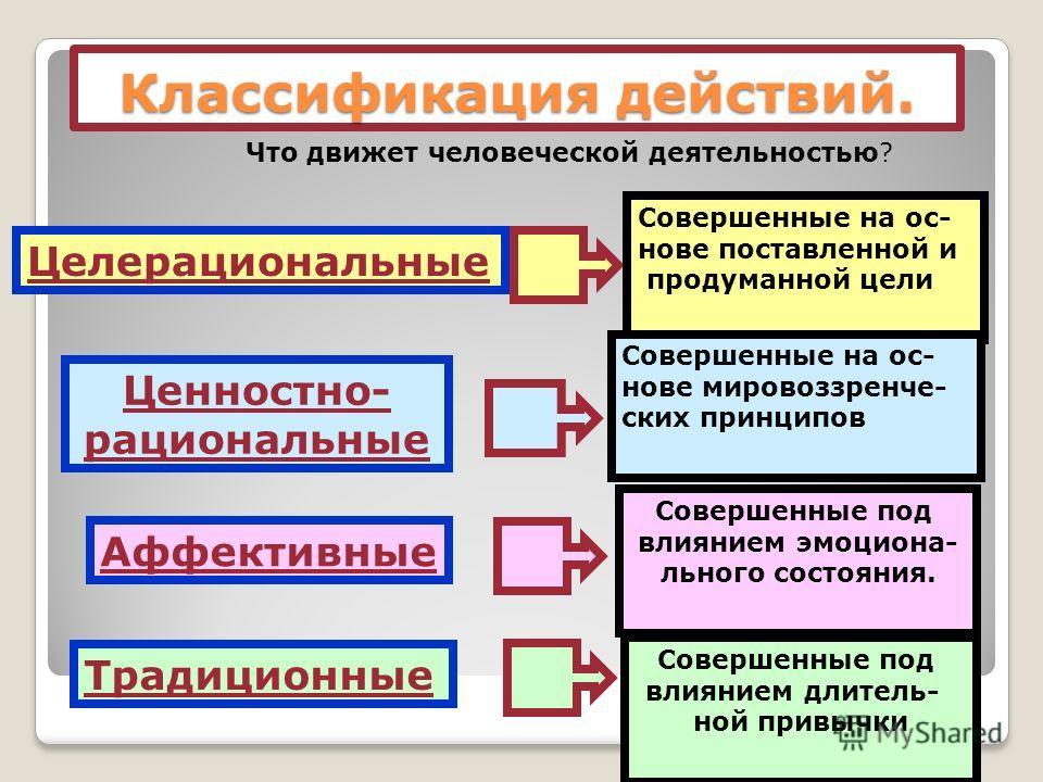 Классификация действий. Что движет человеческой деятельностью? Целерациональные Совершенные на ос- нове поставленной и продуманной цели Ценностно- рациональные Совершенные на ос- нове мировоззренче- ских принципов Аффективные Совершенные под влиянием