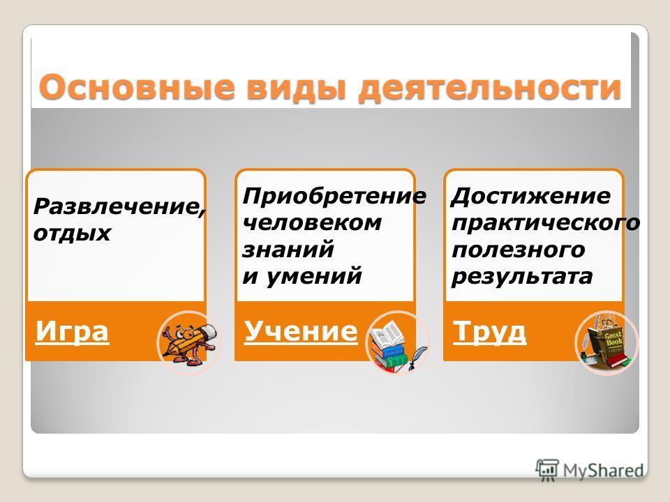 Основные виды деятельности Игра УчениеТруд Развлечение, отдых Приобретение человеком знаний и умений Достижение практического полезного результата