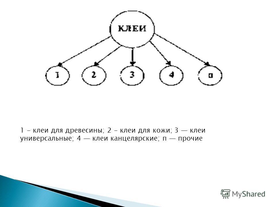 1 - клеи для древесины; 2 - клеи для кожи; 3 клеи универсальные; 4 клеи канцелярские; п прочие