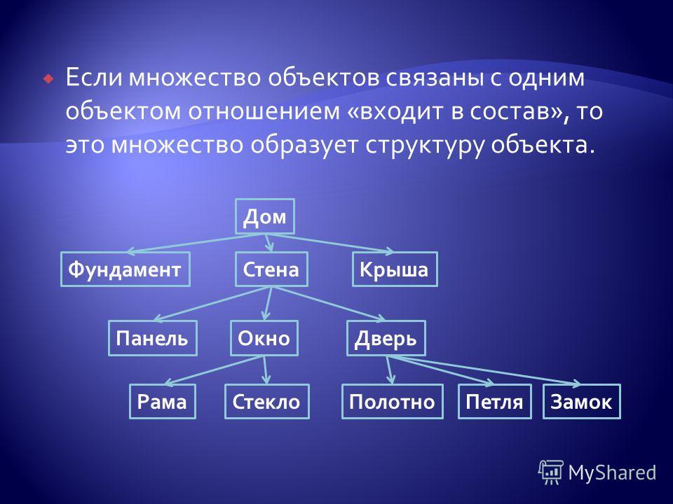 Если множество объектов связаны с одним объектом отношением «входит в состав», то это множество образует структуру объекта. Дом Стена КрышаФундамент Панель ОкноДверь Рама СтеклоПолотно ПетляЗамок