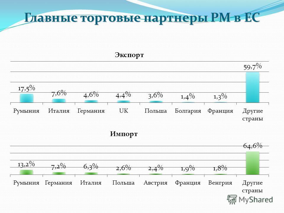 Главные торговые партнеры РМ в ЕС