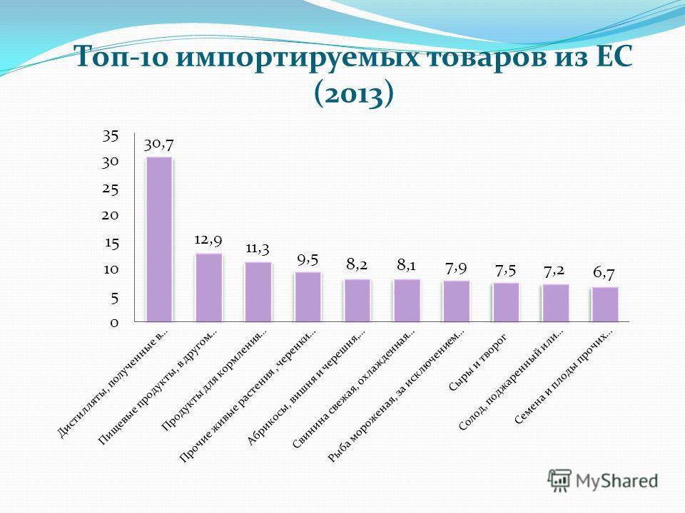 Топ-10 импортируемых товаров из ЕС (2013)