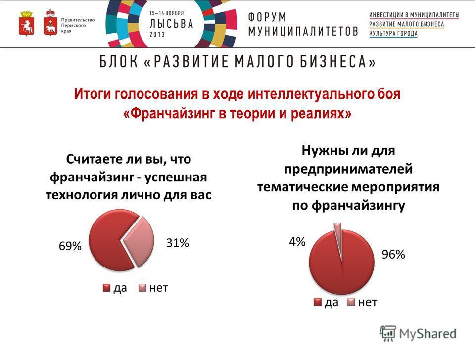 Итоги голосования в ходе интеллектуального боя «Франчайзинг в теории и реалиях»