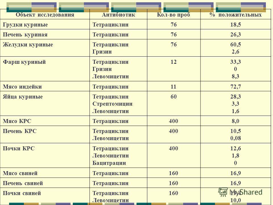 Объект исследования АнтибиотикКол-во проб% положительных Грудки куриные Тетрациклин 7618,5 Печень куриная Тетрациклин 7626,3 Желудки куриные Тетрациклин Гризин 7660,5 2,6 Фарш куриный Тетрациклин Гризин Левомицетин 1233,3 0 8,3 Мясо индейки Тетрацикл