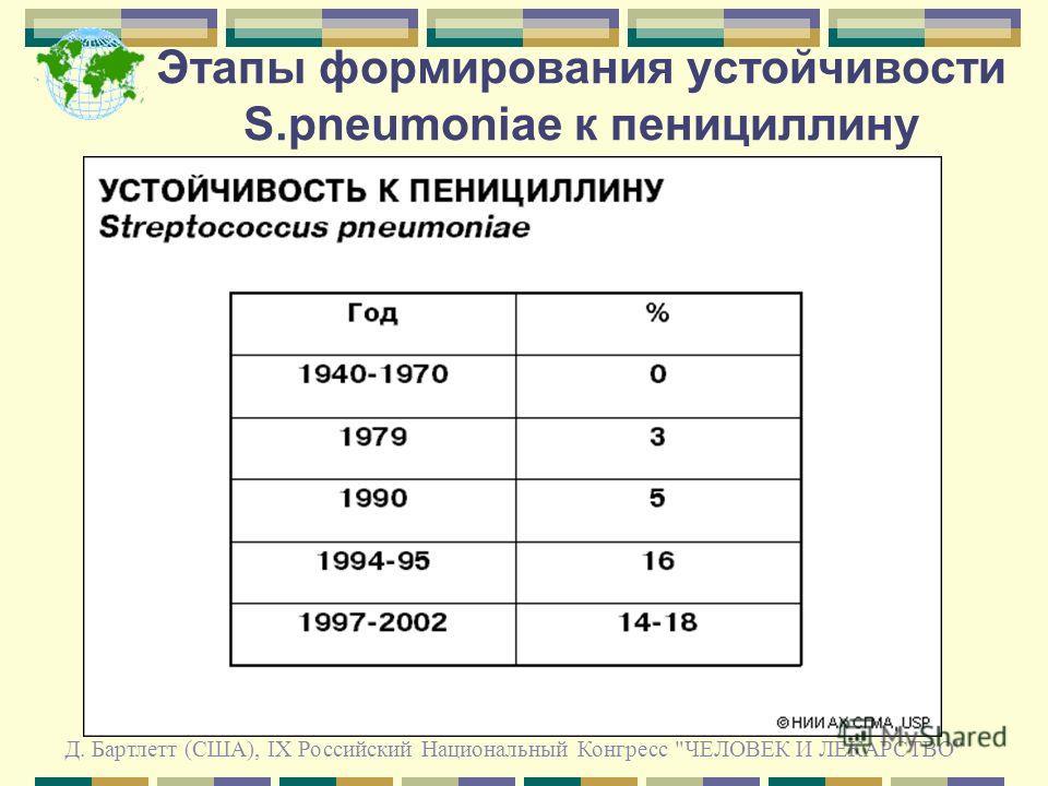 Этапы формирования устойчивости S.pneumoniae к пенициллину Д. Бартлетт (США), IX Российский Национальный Конгресс ЧЕЛОВЕК И ЛЕКАРСТВО