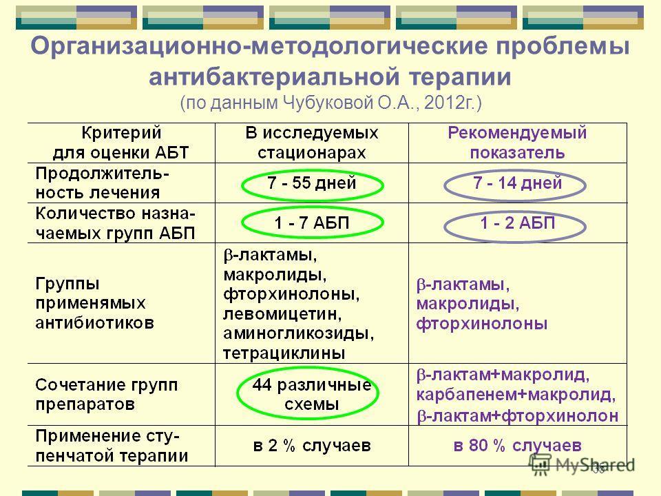 35 Организационно-методологические проблемы антибактериальной терапии (по данным Чубуковой О.А., 2012 г.)