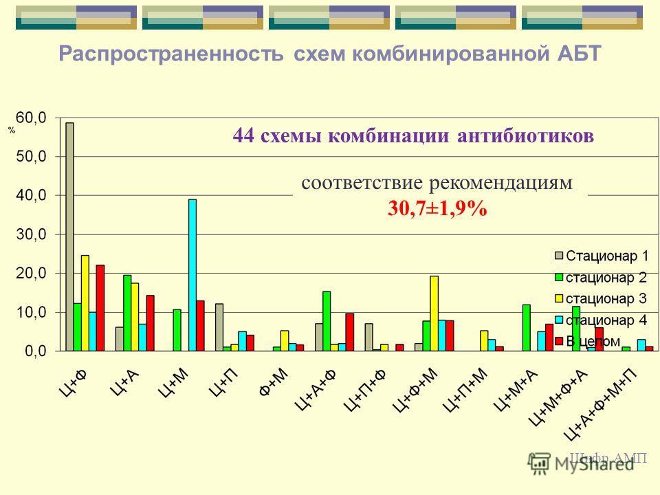 37 Распространенность схем комбинированной АБТ 44 схемы комбинации антибиотиков соответствие рекомендациям 30,7±1,9% Шифр АМП