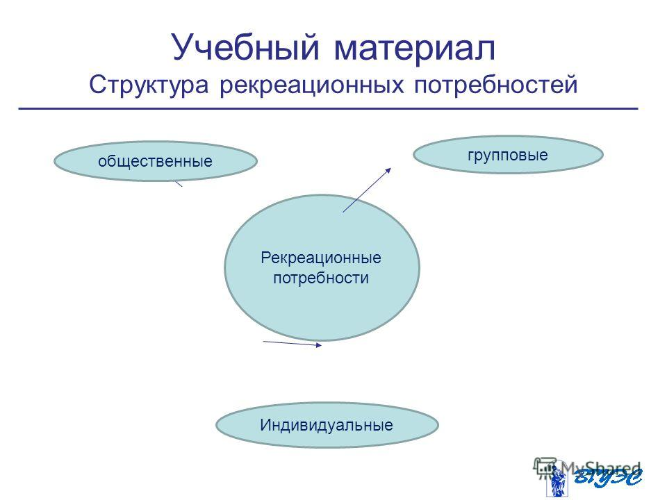 Учебный материал Структура рекреационных потребностей Рекреационные потребности общественные групповые Индивидуальные