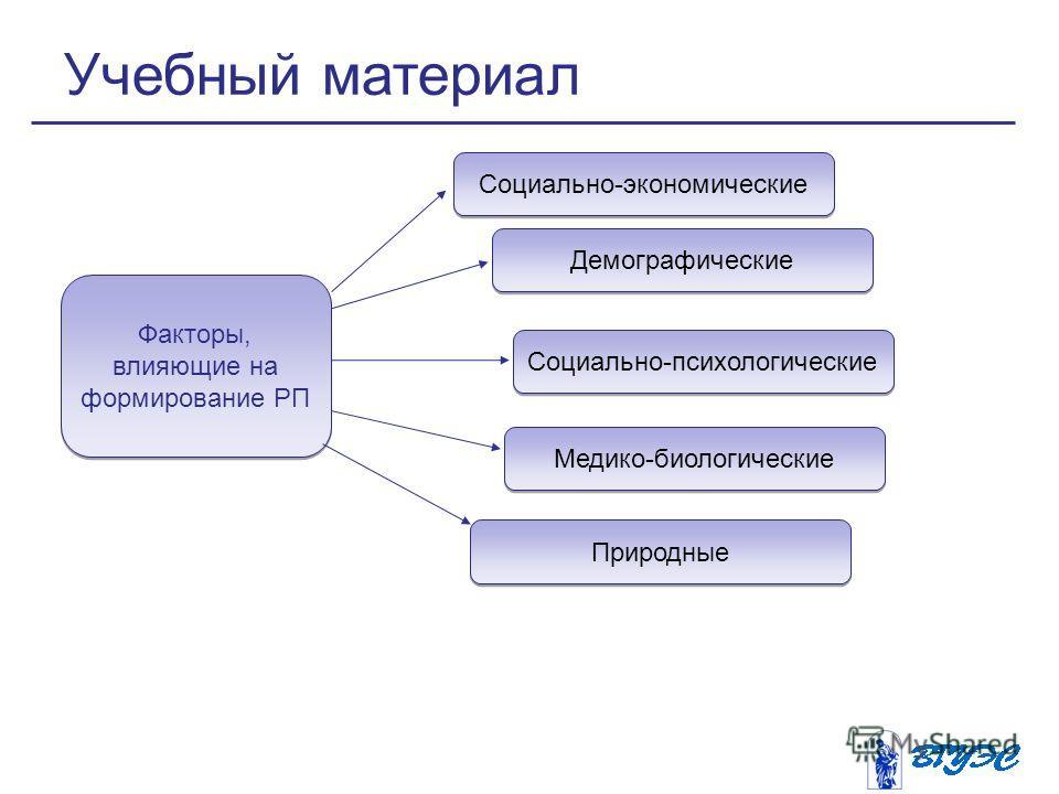 Факторы, влияющие на формирование РП Социально-экономические Демографические Социально-психологические Медико-биологические Природные