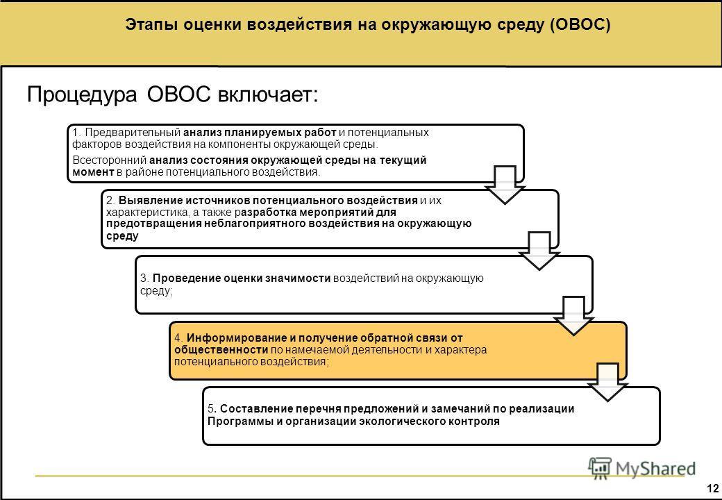 12 Этапы оценки воздействия на окружающую среду (ОВОС) 1. Предварительный анализ планируемых работ и потенциальных факторов воздействия на компоненты окружающей среды. Всесторонний анализ состояния окружающей среды на текущий момент в районе потенциа