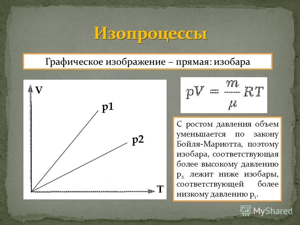 Графическое изображение – прямая: изобара С ростом давления объем уменьшается по закону Бойля-Мариотта, поэтому изобара, соответствующая более высокому давлению p 2 лежит ниже изобары, соответствующей более низкому давлению p 1.
