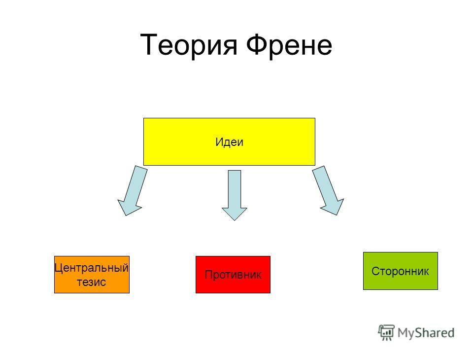 ШКОЛА ФРЕНЕ Идеи Система Средства обучения