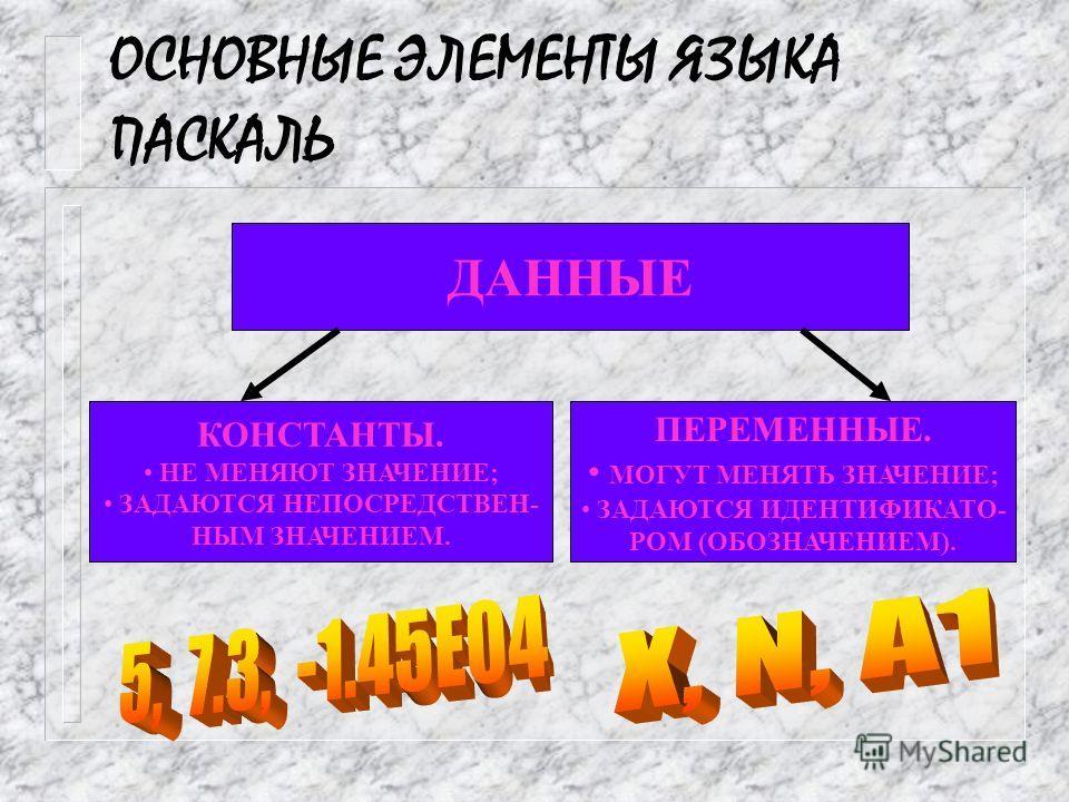 ОСНОВНЫЕ ЭЛЕМЕНТЫ ЯЗЫКА ПАСКАЛЬ СЛОВА ЯЗЫКА СЛУЖЕБНЫЕ (ЗАРЕЗЕРВИРОВАННЫЕ) СТАНДАРТНЫЕ ИДЕНТИФИКАТОРЫ ПОЛЬЗОВАТЕЛЯ
