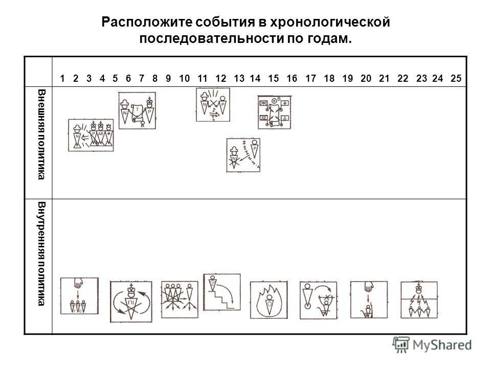 1 2 3 4 5 6 7 8 9 10 11 12 13 14 15 16 17 18 19 20 21 22 23 24 25 Внешняя политика Внутренняя политика Расположите события в хронологической последовательности по годам.