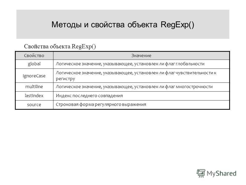 Методы и свойства объекта RegExp() Свойство Значение global Логическое значение, указывающее, установлен ли флаг глобальности ignoreCase Логическое значение, указывающее, установлен ли флаг чувствительности к регистру multiline Логическое значение, у