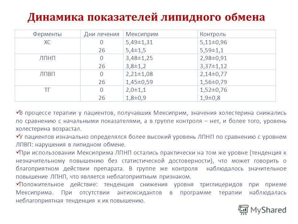 Динамика показателей липидного обмена Ферменты Дни лечения Мексиприм Контроль ХС0 26 5,49±1,31 5,4±1,5 5,11±0,96 5,59±1,1 ЛПНП0 26 3,48±1,25 3,8±1,2 2,98±0,91 3,37±1,12 ЛПВП0 26 2,21±1,08 1,45±0,59 2,14±0,77 1,56±0,79 ТГ0 26 2,0±1,1 1,8±0,9 1,52±0,76