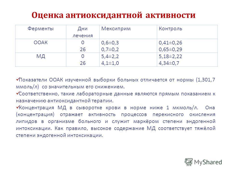 Оценка антиоксидантной активности Ферменты Дни лечения Мексиприм Контроль ООАК0 26 0,6±0,3 0,7±0,2 0,41±0,26 0,65±0,29 МД0 26 5,4±2,2 4,1±1,0 5,18±2,22 4,34±0,7 Показатели ООАК изученной выборки больных отличается от нормы (1,301,7 ммоль/л) со значит