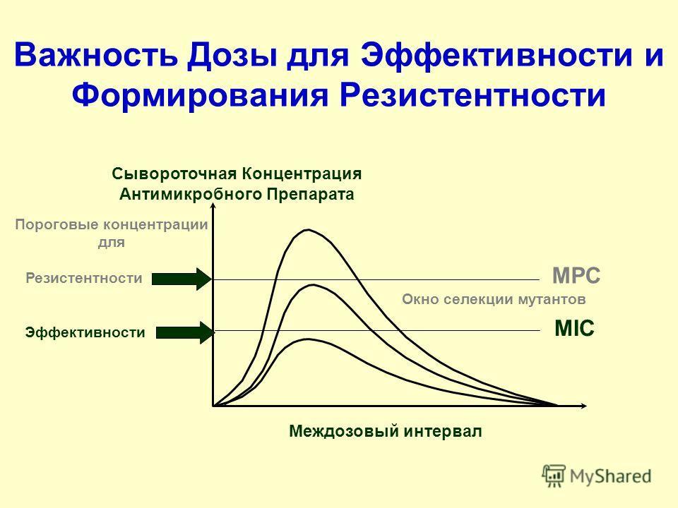 Сывороточная Концентрация Антимикробного Препарата Междозовый интервал Эффективности Важность Дозы для Эффективности и Формирования Резистентности MIC MPC Пороговые концентрации для Резистентности Окно селекции мутантов