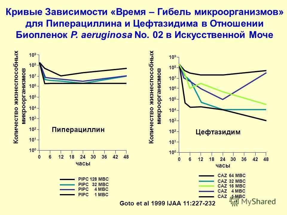 Кривые Зависимости «Время – Гибель микроорганизмов» для Пиперациллина и Цефтазидима в Отношении Биопленок P. aeruginosa No. 02 в Искусственной Моче 10 9 10 8 10 7 10 6 10 5 10 4 10 3 10 2 10 1 10 0 0612182430364248 часы Пиперациллин Количество жизнес