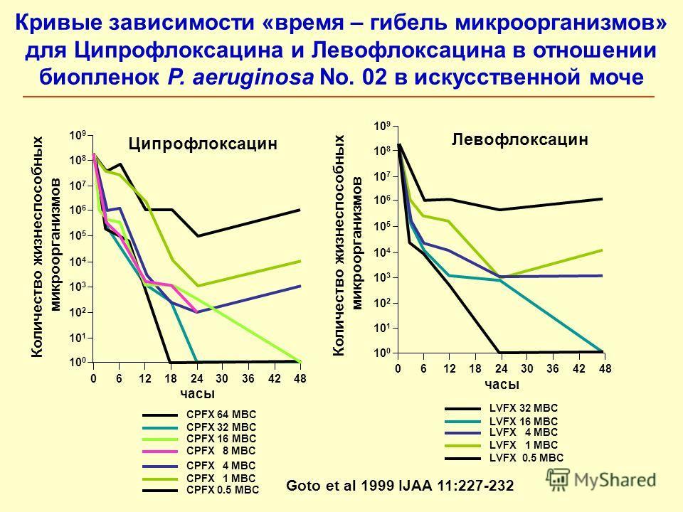Кривые зависимости «время – гибель микроорганизмов» для Ципрофлоксацина и Левофлоксацина в отношении биопленок P. aeruginosa No. 02 в искусственной моче 10 9 10 8 10 7 10 6 10 5 10 4 10 3 10 2 10 1 10 0 0612182430364248 часы Ципрофлоксацин CPFX 64 MB