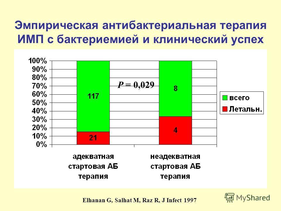 Эмпирическая антибактериальная терапия ИМП с бактериемией и клинический успех Elhanan G, Salhat M, Raz R, J Infect 1997 P = 0,029