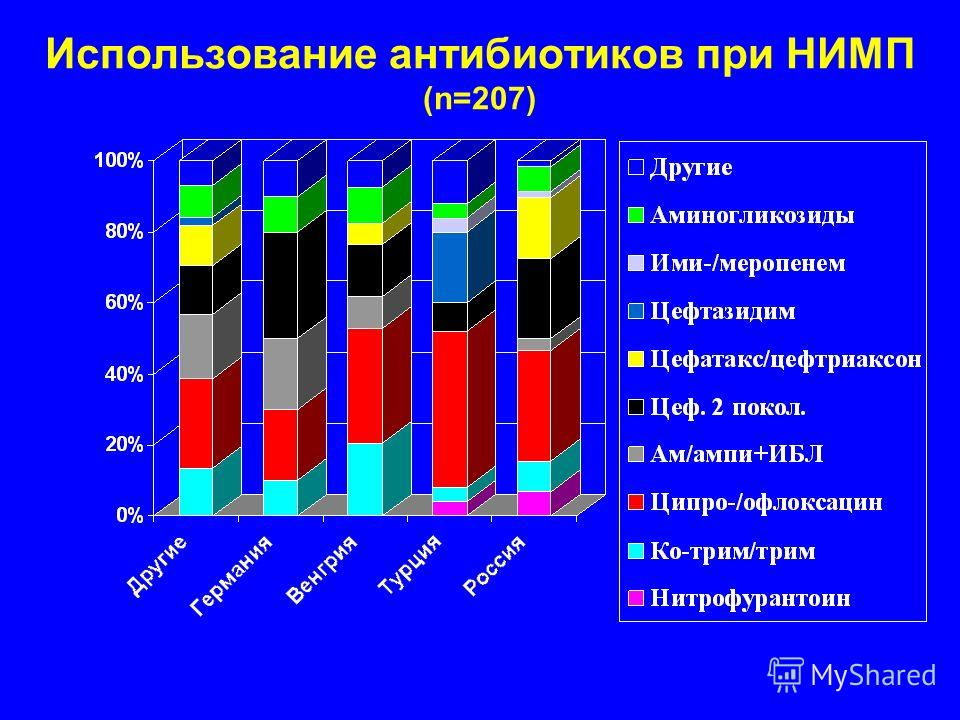 Использование антибиотиков при НИМП (n=207)