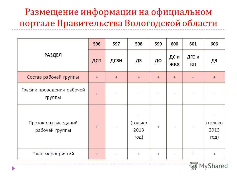 Размещение информации на официальном портале Правительства Вологодской области
