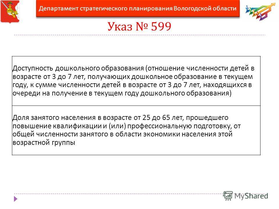 Указ 599 Департамент стратегического планирования Вологодской области Доступность дошкольного образования (отношение численности детей в возрасте от 3 до 7 лет, получающих дошкольное образование в текущем году, к сумме численности детей в возрасте от