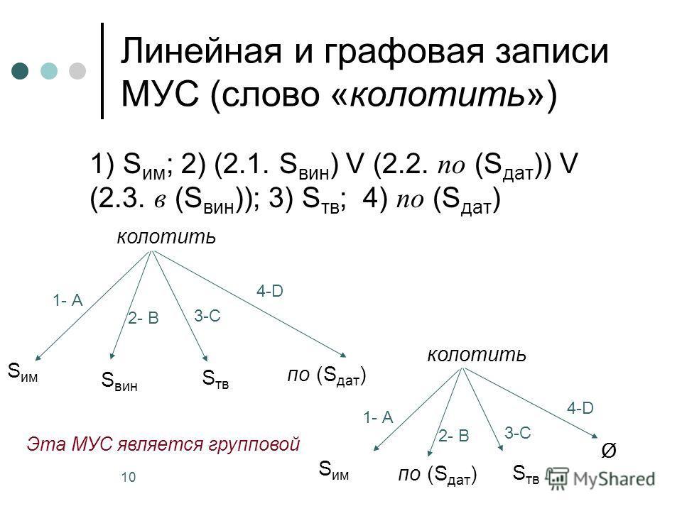 10 Линейная и графовая записи МУС (слово «колотить») 1) S им ; 2) (2.1. S вин ) V (2.2. по (S дат )) V (2.3. в (S вин )); 3) S тв ; 4) по (S дат ) колотить S им 1- А 2- В 3-С 4-D S вин S тв по (S дат ) колотить S им 1- А 2- В 3-С 4-D по (S дат ) S тв