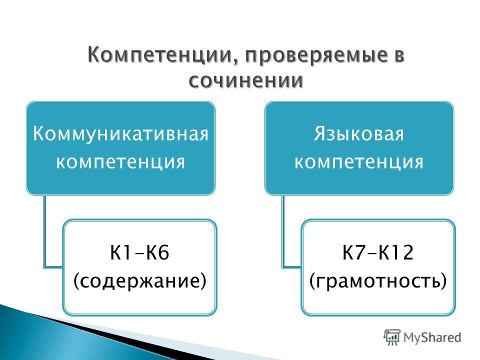 Коммуникативная компетенция К1-К6 (содержание) Языковая компетенция К7-К12 (грамотность)