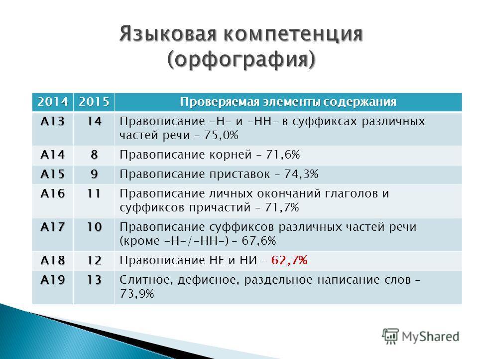 20142015 Проверяемая элементы содержания А1314Правописание -Н- и -НН- в суффиксах различных частей речи – 75,0% А148Правописание корней – 71,6% А159Правописание приставок – 74,3% А1611Правописание личных окончаний глаголов и суффиксов причастий – 71,