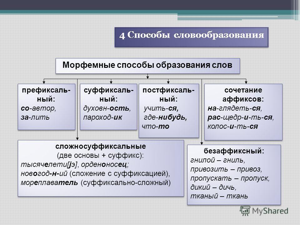 4 Способы словообразования Морфемные способы образования слов префиксаль- ный: со-автор, за-лить префиксаль- ный: со-автор, за-лить cуффиксаль- ный: духовн-ость, пароход-ик cуффиксаль- ный: духовн-ость, пароход-ик постфиксаль- ный: учить-ся, где-нибу