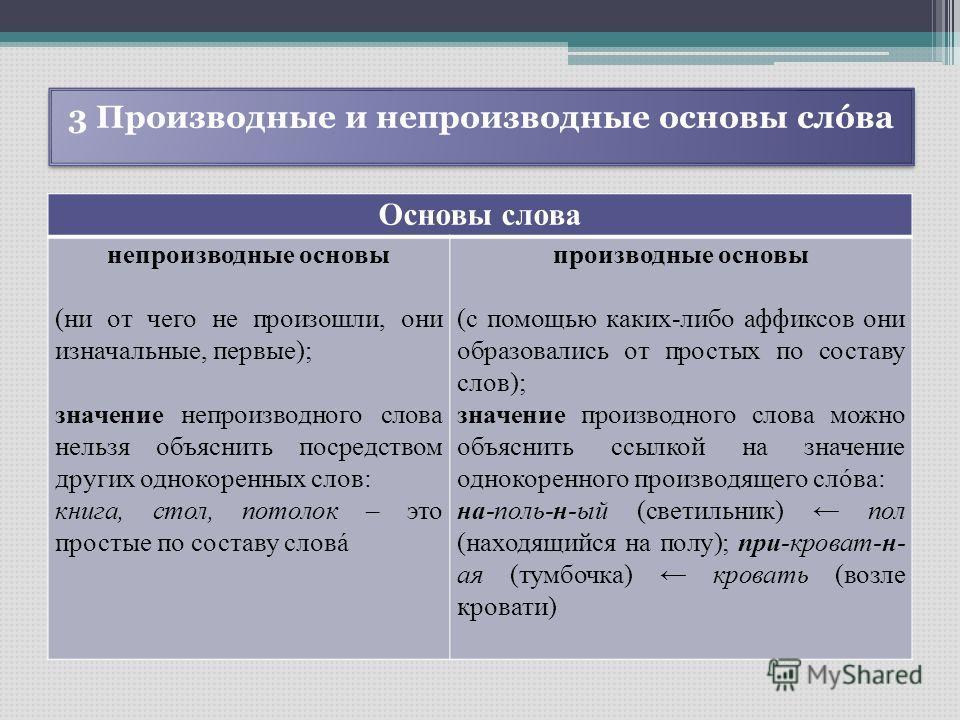 Производные слова от слова татарстан
