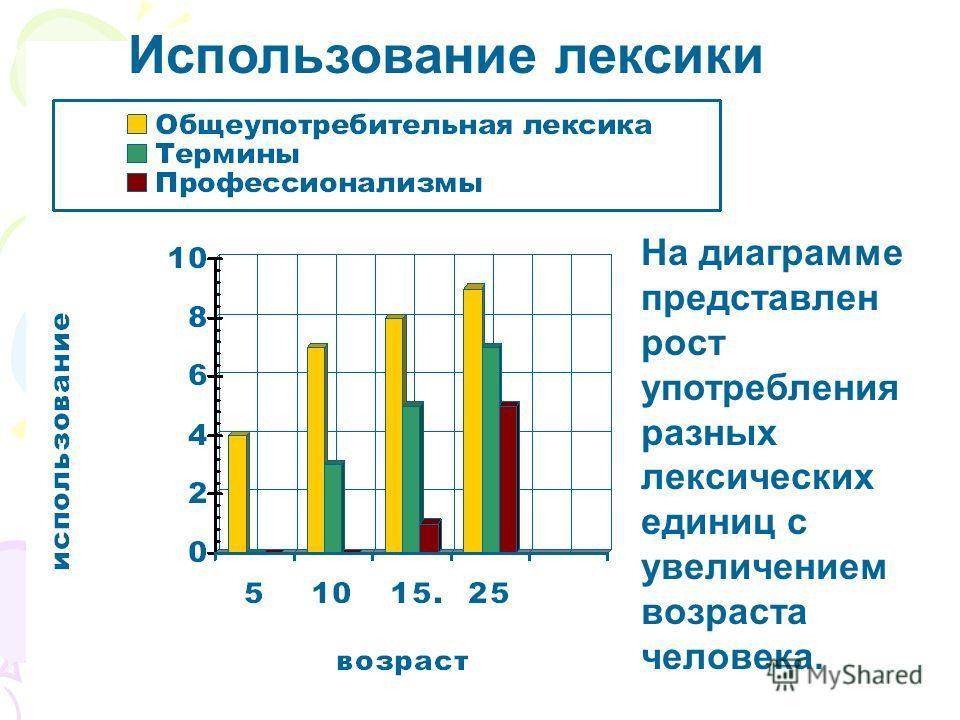 Использование лексики На диаграмме представлен рост употребления разных лексических единиц с увеличением возраста человека.