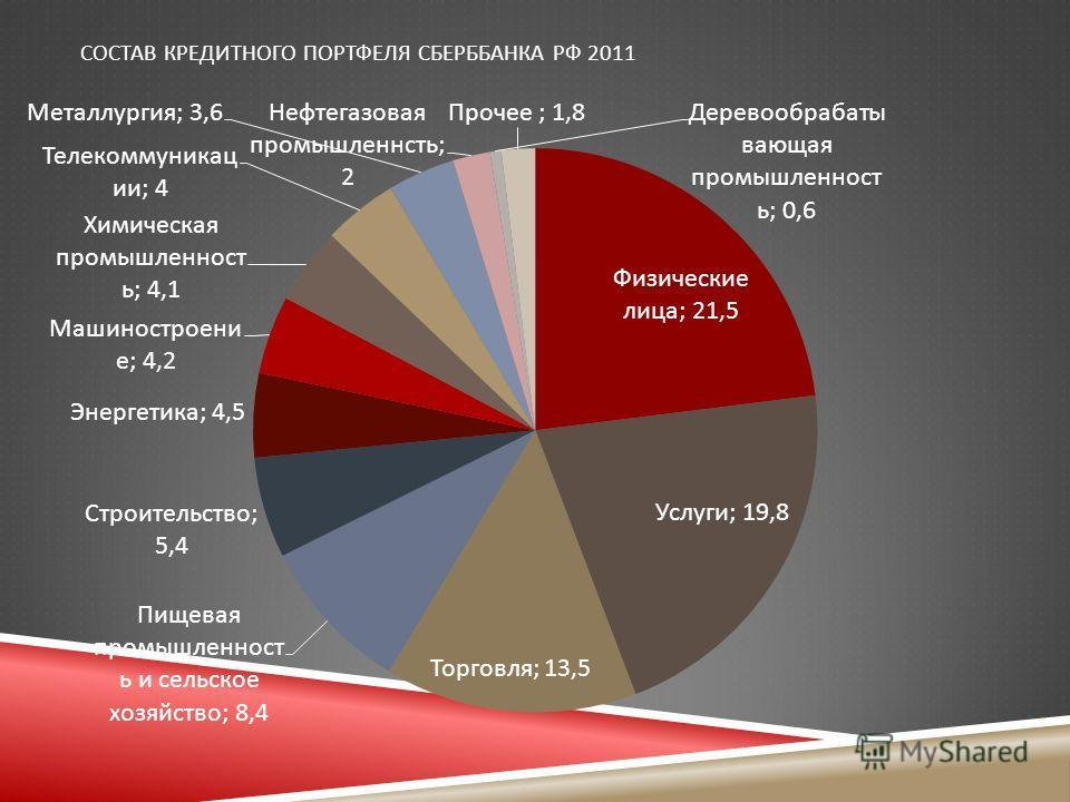 СОСТАВ КРЕДИТНОГО ПОРТФЕЛЯ СБЕРББАНКА РФ 2011
